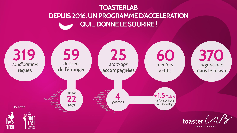 Infographie : ToasterLAB - chiffres-clés 2016-2018